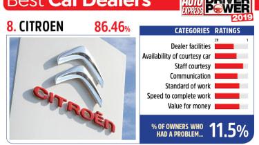 Citroen - best car dealers 2019