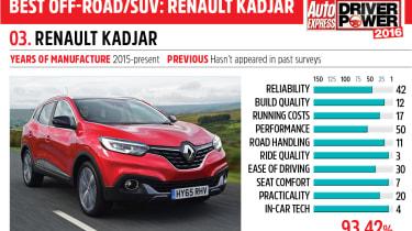 3rd Renault Kadjar - Driver Power 2016