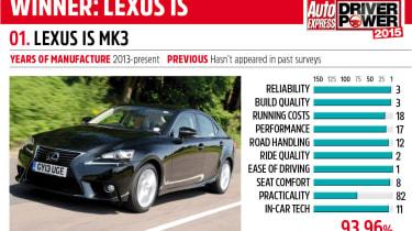 Lexus IS Driver Power 2015 winner