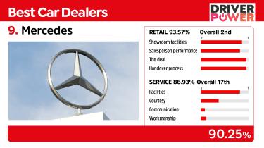 Mercedes - best car dealers 2021