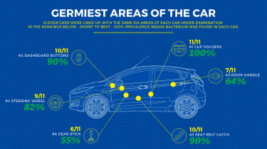 How clean is your car? - Data