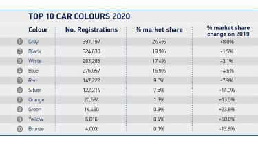 Top 10 car colours 2020