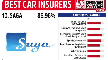Driver Power 2017 Best Insurance Companies - Saga