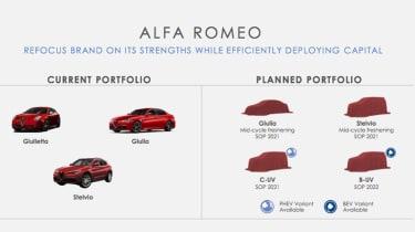 Alfa Romeo 2020 Strategy