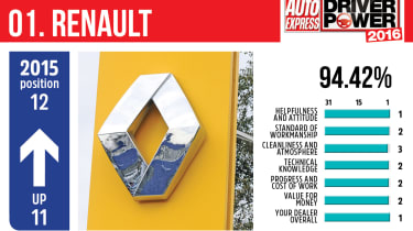Best car dealers 2016 - Renault