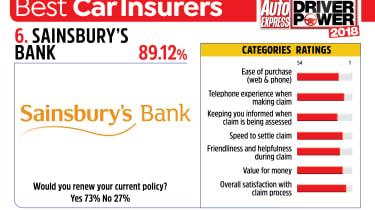 Best car insurance companies 2018 - Sainsbury's Bank