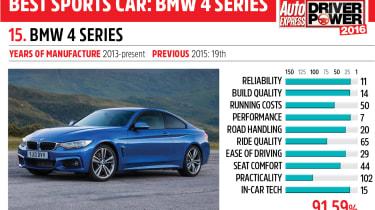 15. BMW 4 Series - Driver Power 2016