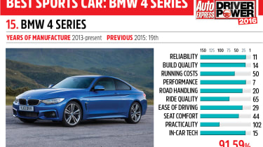 15. BMW 4 Series - Driver Power 2016