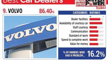 Volvo - best car dealers 2019