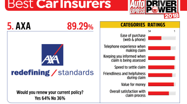 Best car insurance companies 2018 - AXA