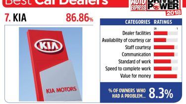 7. Kia - Best car dealers