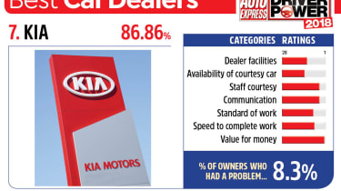 7. Kia - Best car dealers