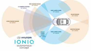 Hyundai Ioniq autonomous concept - diagram 2