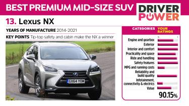Lexus NX - Driver Power 2021