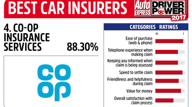 Driver Power 2017 Best Insurance Companies - Co-operative
