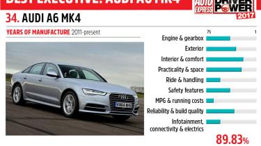 34. Audi A6 Mk4 - Driver Power 2017