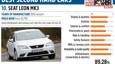 SEAT Leon - Driver Power best second hand cars to own