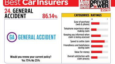 Best car insurance companies 2018 - General Accident