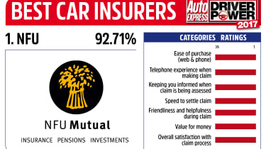 Driver Power 2017 Best Insurance Companies - NFU Mutual