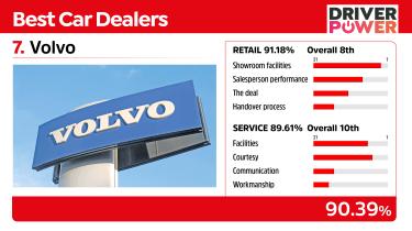 Volvo - best car dealers 2021