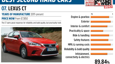 Lexus CT - Driver Power best second hand cars to own