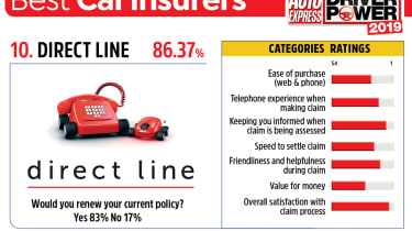Direct Line - best car insurance companies 2019