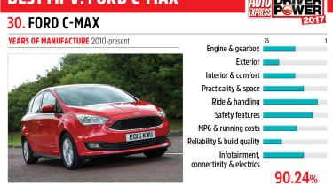 30. Ford C-MAX - Driver Power 2017