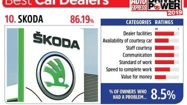 Skoda - best car dealers 2019