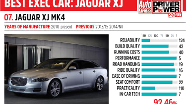 Driver Power key car: Jaguar XJ