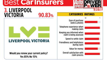 Best car insurance companies 2018 - Liverpool Victoria