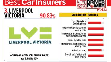 Best car insurance companies 2018 - Liverpool Victoria