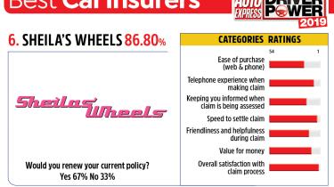 Sheila's Wheels - best car insurance companies 2019