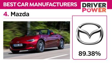 Mazda - Driver Power