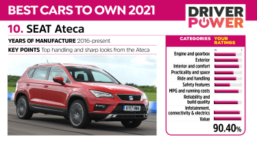 SEAT Ateca - Driver Power 2021