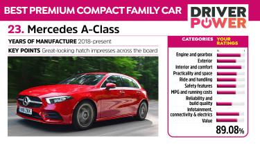 Mercedes A-Class - Driver Power 2021