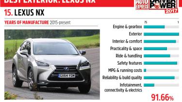 15. Lexus NX - Driver Power 2017