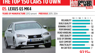 5. Lexus GS mk4 - Driver Power 2016
