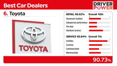 Toyota - best car dealers 2021
