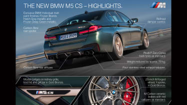 BMW M5 CS - rear infographic