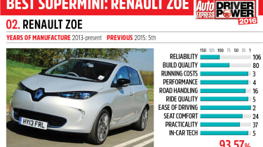 2. Renault Zoe - Driver Power 2016