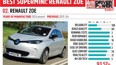 2. Renault Zoe - Driver Power 2016