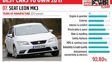 07. SEAT Leon Mk3 - Driver Power 2017