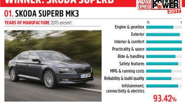 01. Skoda Superb Mk3 - Driver Power 2017