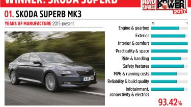 01. Skoda Superb Mk3 - Driver Power 2017
