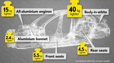 Vauxhall Corsa - infographic
