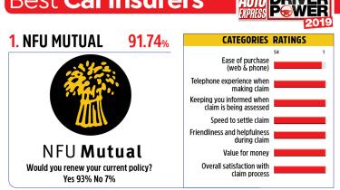 NFU Mutual - best car insurance companies 2019