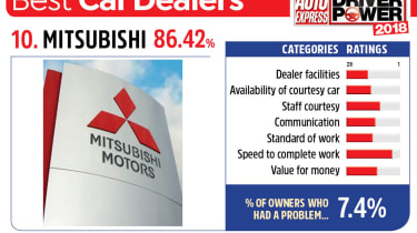 10. Mitsubishi - Best car dealers