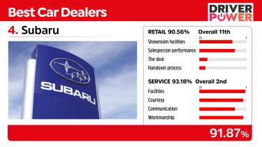Subaru - best car dealers 2021