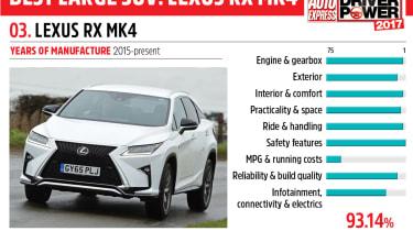 03. Lexus RX Mk4 - Driver Power 2017