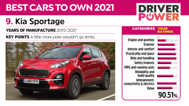 Kia Sportage - Driver Power 2021